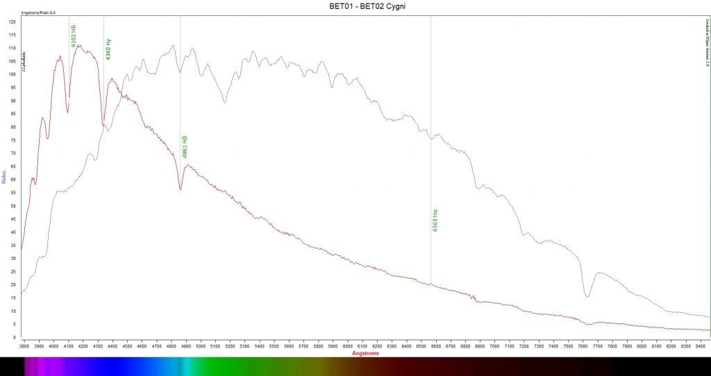 Albireo bet01 bet02 cygni comparative  spectroscopy