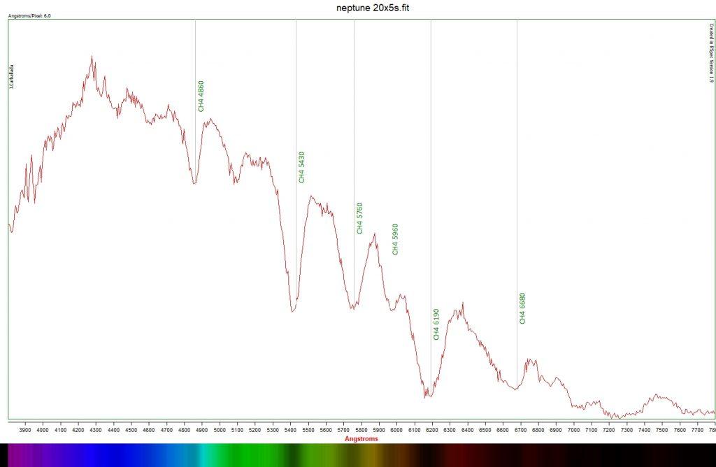 Neptune  spectroscopy