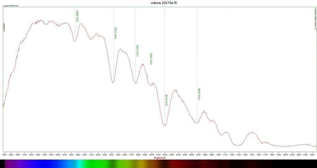 Uranus spectroscopy