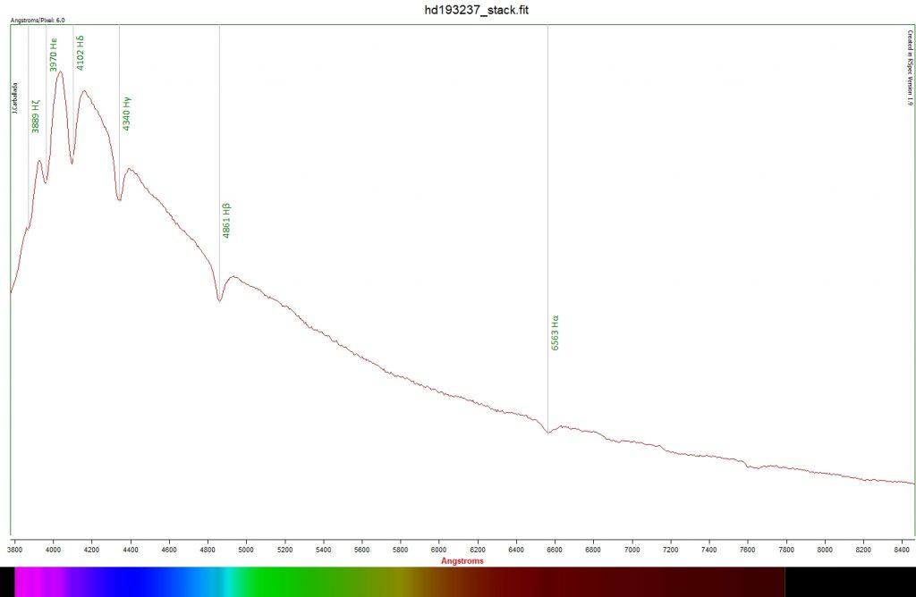 Vega spectroscopy
